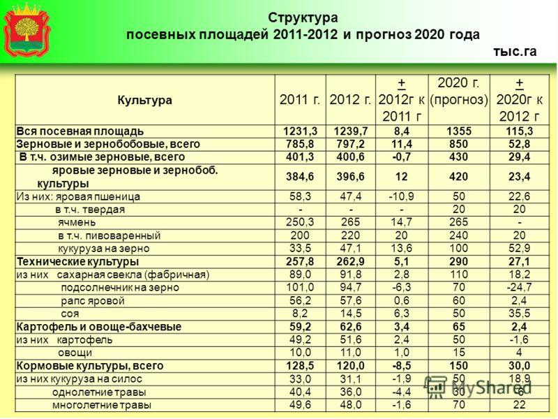 Структура посевных площадей 2011-2012 и прогноз 2020 года тыс.га Культура 2011 г.2012 г. + 2012г к 2011 г 2020 г. (прогноз) + 2020г к 2012 г Вся посевная площадь1231,31239,78,41355115,3 Зерновые и зернобобовые, всего785,8797,211,485052,8 В т.ч. озимы