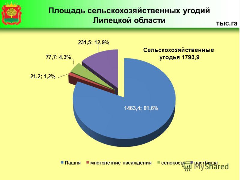 Сельскохозяйственные угодья 1793,9 Площадь сельскохозяйственных угодий Липецкой области тыс.га