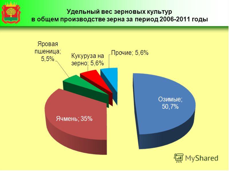 Удельный вес зерновых культур в общем производстве зерна за период 2006-2011 годы