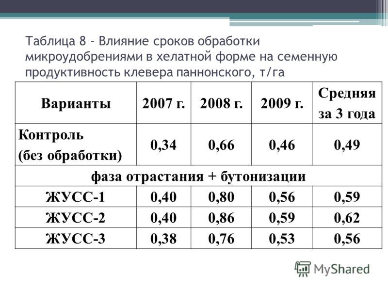 Таблица 8 - Влияние сроков обработки микроудобрениями в хелатной форме на семенную продуктивность клевера паннонского, т/га Варианты 2007 г.2008 г.2009 г. Средняя за 3 года Контроль (без обработки) 0,340,660,460,49 фаза отрастания + бутонизации ЖУСС-