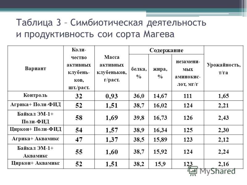 Таблица 3 – Симбиотическая деятельность и продуктивность сои сорта Магева Вариант Коли- чество активных клубень- ков, шт./раст. Масса активных клубеньков, г/раст. Содержание Урожайность, т/га белка, % жира, % незамени- мых аминокис- лот, мг/г Контрол