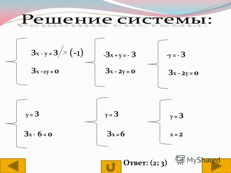 З х – у = З (-1) З х –2у = 0 - З х + у = - З З х – 2 у = 0 -у = - З З х – 2 у = 0 у = З З х - 6 = 0 у = З З х = 6 у = З х = 2 Ответ: (2; 3)