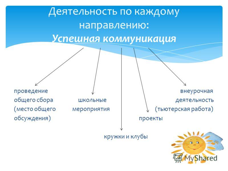 проведение внеурочная общего сбора школьные деятельность (место общего мероприятия (тьютерская работа) обсуждения) проекты кружки и клубы Деятельность по каждому направлению: Успешная коммуникация