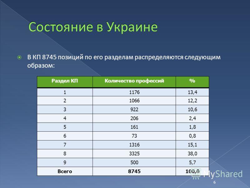 В КП 8745 позиций по его разделам распределяются следующим образом: Раздел КПКоличество профессий% 1117613,4 2106612,2 392210,6 42062,4 51611,8 6730,8 7131615,1 8332538,0 95005,7 Всего8745100,0 6