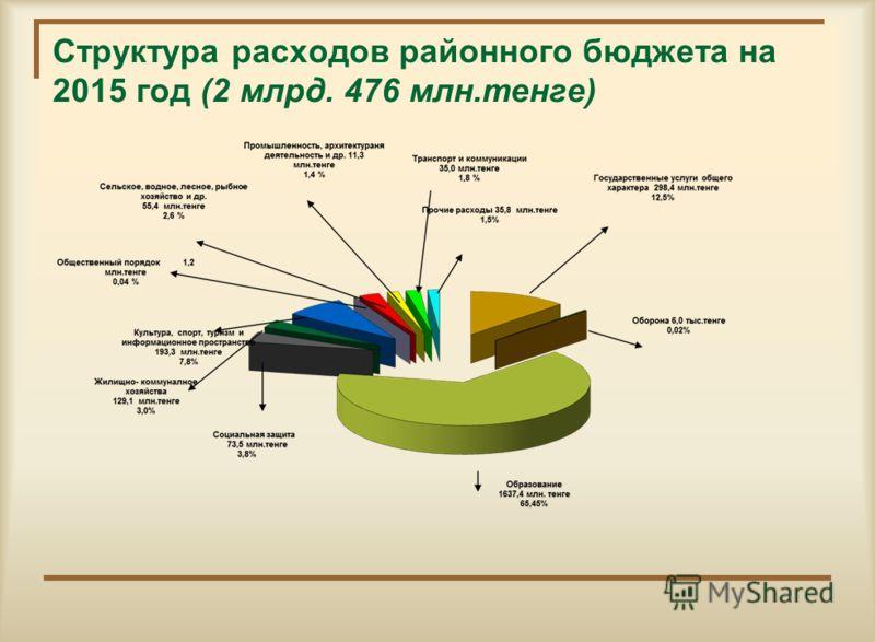Структура расходов районного бюджета на 2014 год (2 млрд. 412 млн.тенге)