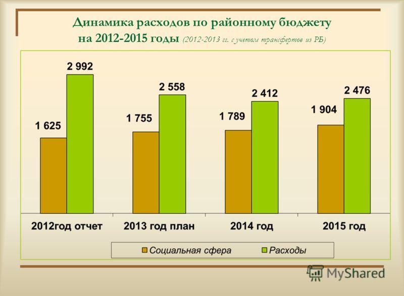 Структура расходов районного бюджета на 2015 год (2 млрд. 476 млн.тенге)