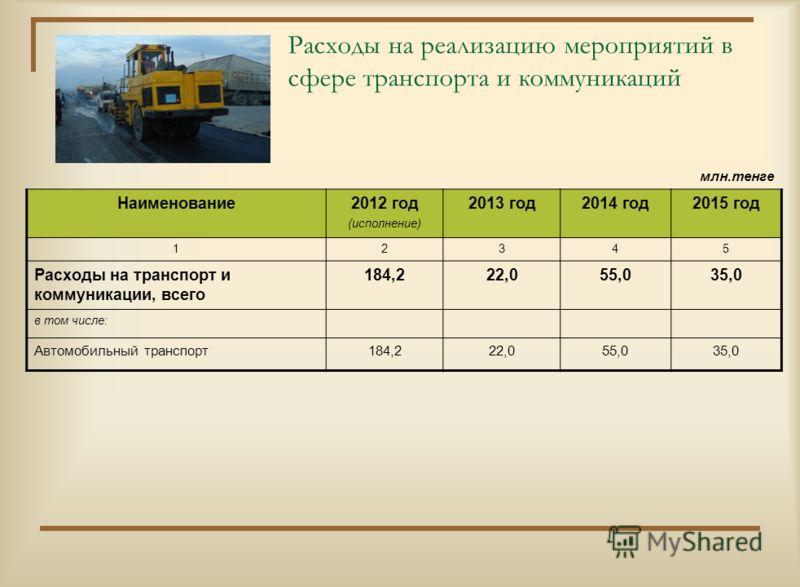 Расходы на реализацию мероприятий в сфере жилищно-коммунального хозяйства млн.тенге Наименование2012 год (исполнение) 2013 год2014 год2015 год 12345 Расходы на жилищно- коммунальное хозяйство, всего в том числе: 659,8235,2179,8129,1 Жилищное хозяйств