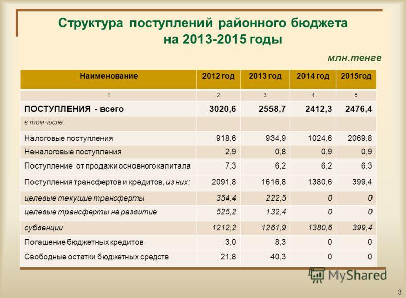 Основные показатели социально-экономического развития района на 2013-2015 годы п/п Наименование показателей2011 год2012 год2013 год2014 год 123456 1.Валовый региональный продукт (ВРП), млн.тенге 12 983,313 782,414 016,714 254,9 2.ВРП на душу населени