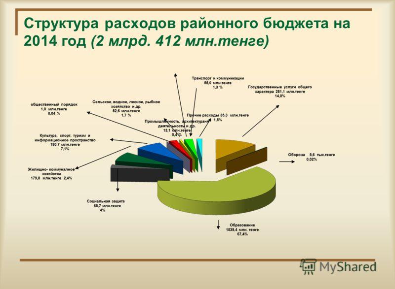 Структура расходов районного бюджета на 2013 год (2 млрд. 558 млн.тенге)