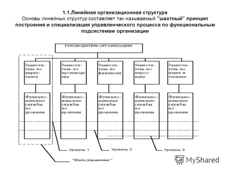 1.1.Линейная организационная структура Основы линейных структур составляет так называемый шахтный принцип построения и специализация управленческого процесса по функциональным подсистемам организации