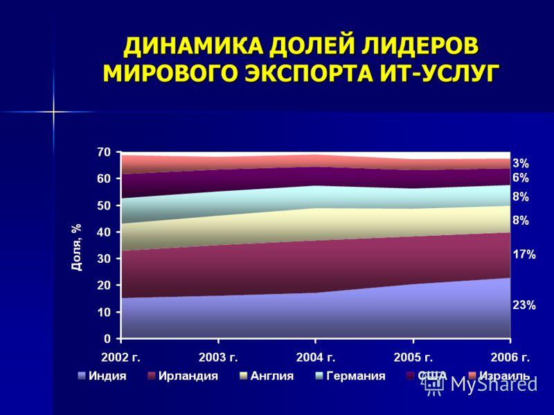 ДИНАМИКА ДОЛЕЙ ЛИДЕРОВ МИРОВОГО ЭКСПОРТА ИТ-УСЛУГ