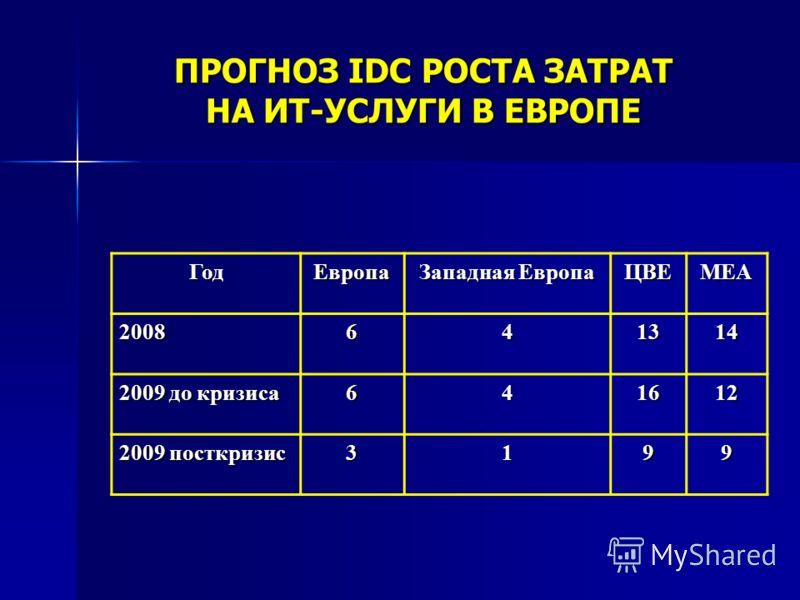 ПРОГНОЗ IDC РОСТА ЗАТРАТ НА ИТ-УСЛУГИ В ЕВРОПЕ ГодЕвропа Западная Европа ЦВЕМЕА 2008641314 2009 до кризиса 641612 2009 посткризис 3199