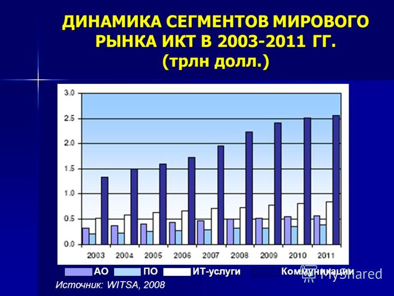 ДИНАМИКА СЕГМЕНТОВ МИРОВОГО РЫНКА ИКТ В 2003-2011 ГГ. (трлн долл.) АОПОИТ-услугиКоммуникации Источник: WITSA, 2008