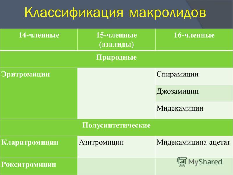 Классификация макролидов 14-членные15-членные (азалиды) 16-членные Природные Эритромицин Спирамицин Джозамицин Мидекамицин Полусинтетические КларитромицинАзитромицинМидекамицина ацетат Рокситромицин