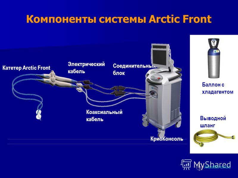 Компоненты системы Arctic Front Катетер Arctic Front Электрический кабель Коаксиальный кабель Соединительный блок КриоКонсоль Баллон с хладагентом Выводной шланг