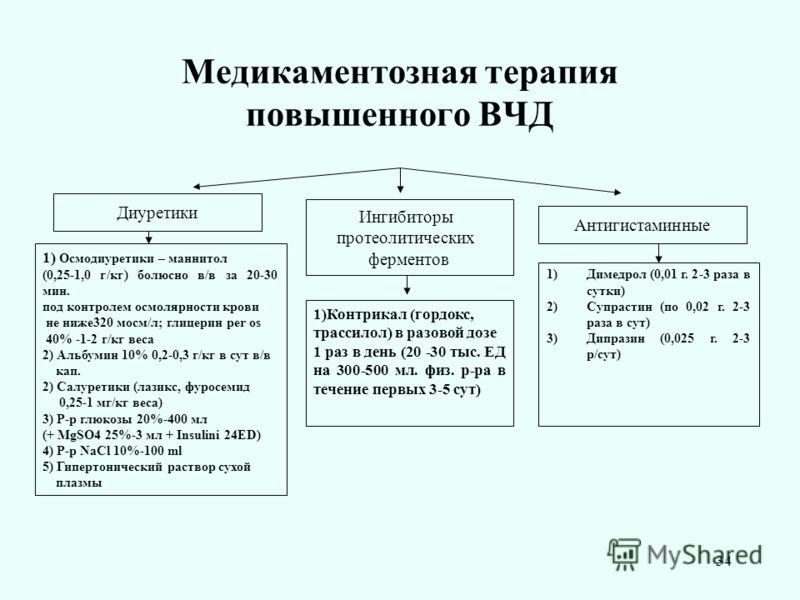 34 Медикаментозная терапия повышенного ВЧД Диуретики Ингибиторы протеолитических ферментов 1) Осмодиуретики – маннитол (0,25-1,0 г/кг) болюсно в/в за 20-30 мин. под контролем осмолярности крови не ниже320 мосм/л; глицерин per os 40% -1-2 г/кг веса 2)