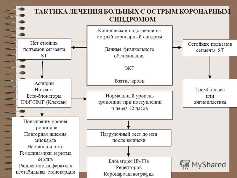 Основная линия терапии для нестабильной стенокардии, 2001 IV нитроглицерин для боли, но может не изменить прогноза Коронарография ЧТКА со стентированием если положительны ферменты, продолжающаяся загрудинная боль или другие события продолжающейся ише