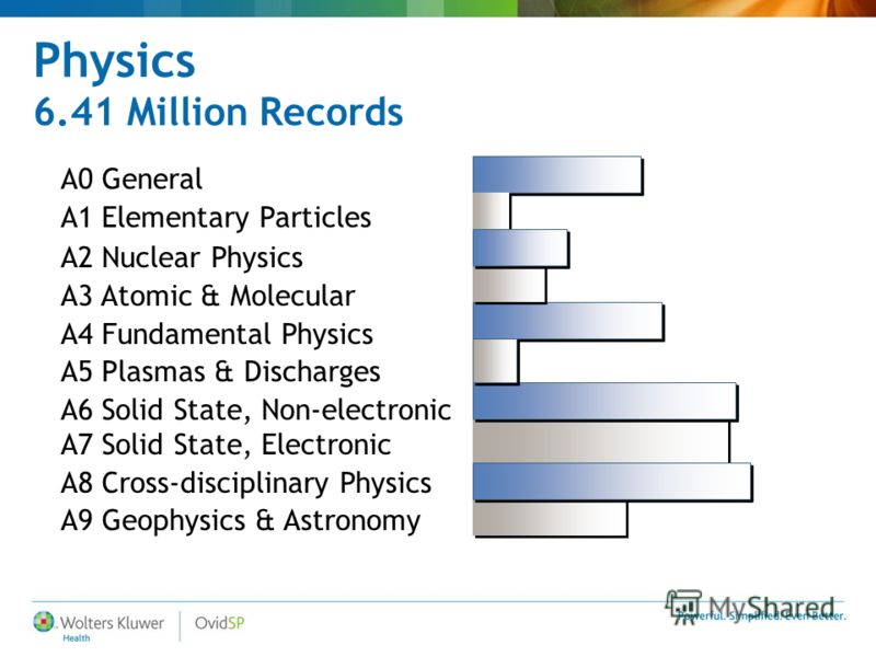 Physics 6.41 Million Records A0 General A1 Elementary Particles A2 Nuclear Physics A3 Atomic & Molecular A4 Fundamental Physics A5 Plasmas & Discharges A6 Solid State, Non-electronic A7 Solid State, Electronic A8 Cross-disciplinary Physics A9 Geophys