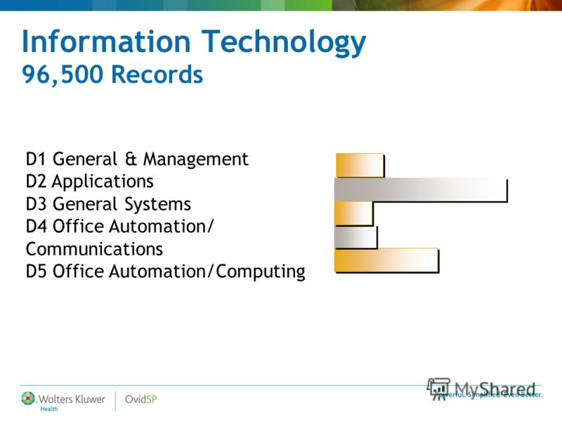 Information Technology 96,500 Records D1 General & Management D2 Applications D3 General Systems D4 Office Automation/ Communications D5 Office Automation/Computing