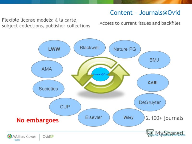 Journals@Ovid Elsevier CUP Blackwell AMA Nature PG CABI DeGruyter BMJ LWW Societies Wiley Flexible license models: á la carte, subject collections, publisher collections No embargoes Content – Journals@Ovid 2.100+ journals Access to current issues an