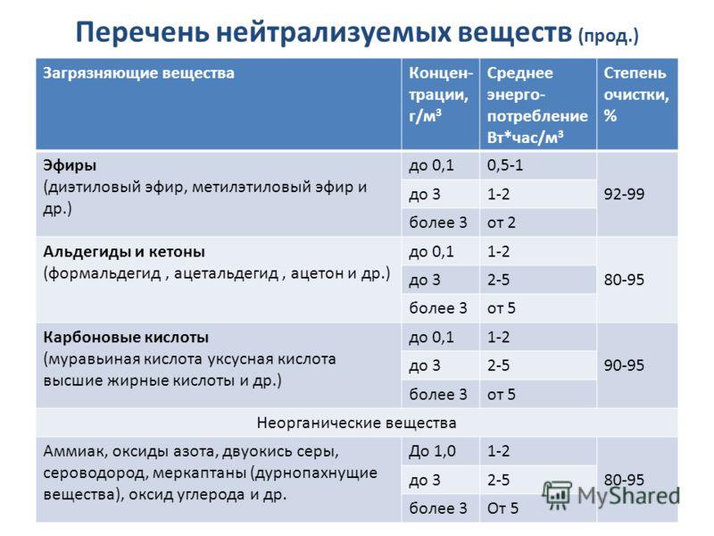 Перечень нейтрализуемых веществ (прод.) Загрязняющие веществаКонцен- трации, г/м 3 Среднее энерго- потребление Вт*час/м 3 Степень очистки, % Эфиры (диэтиловый эфир, метилэтиловый эфир и др.) до 0,10,5-1 92-99 до 31-2 более 3от 2 Альдегиды и кетоны (ф