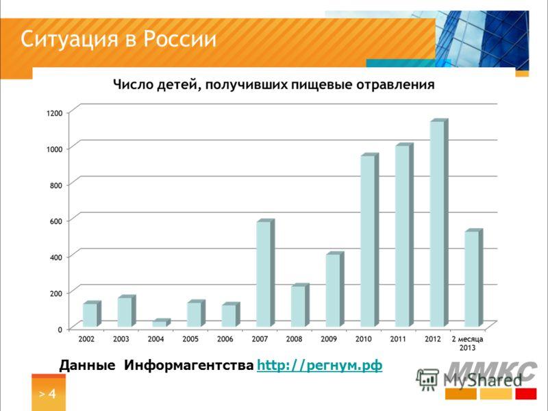 Ситуация в России > 4> 4 ММКС Данные Информагентства http://регнум.рфhttp://регнум.рф