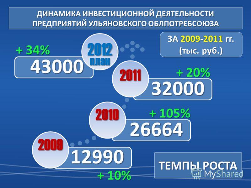 12990 26664 32000 2009 2010 2011 ДИНАМИКА ИНВЕСТИЦИОННОЙ ДЕЯТЕЛЬНОСТИ ПРЕДПРИЯТИЙ УЛЬЯНОВСКОГО ОБЛПОТРЕБСОЮЗА 43000 2012 план ЗА 2009-2011 гг. (тыс. руб.) ТЕМПЫ РОСТА + 105% + 20% + 34% + 10%