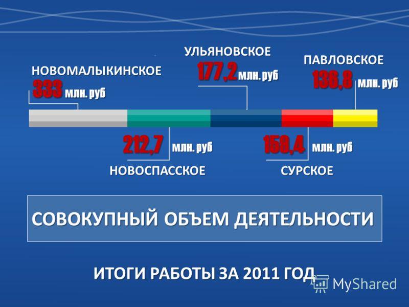 НОВОМАЛЫКИНСКОЕ ИТОГИ РАБОТЫ ЗА 2011 ГОД СОВОКУПНЫЙ ОБЪЕМ ДЕЯТЕЛЬНОСТИ 333 млн. руб 212,7 НОВОСПАССКОЕ 177,2 млн. руб УЛЬЯНОВСКОЕ 159,4 СУРСКОЕ 136,8 млн. руб ПАВЛОВСКОЕ