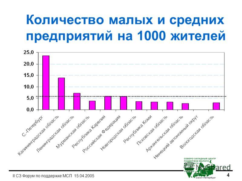 4 II СЗ Форум по поддержке МСП 15.04.2005 Количество малых и средних предприятий на 1000 жителей