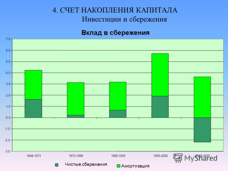 4. СЧЕТ НАКОПЛЕНИЯ КАПИТАЛА Инвестиции и сбережения Вклад в сбережения -3.0 -2.0 0.0 1.0 2.0 3.0 4.0 5.0 6.0 7.0 1948-19731973-19891989-19951995-20002000-2005 Чистые сбережения Амортизация