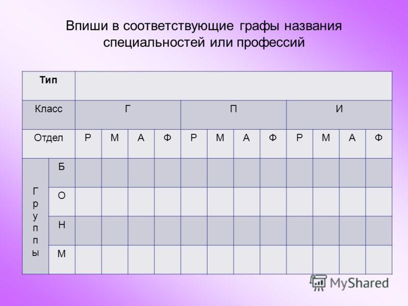 Впиши в соответствующие графы названия специальностей или профессий Тип КлассГПИ ОтделРМАФРМАФРМАФ ГруппыГруппы Б О Н М