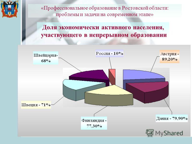 «Профессиональное образование в Ростовской области: проблемы и задачи на современном этапе» Доля экономически активного населения, участвующего в непрерывном образовании