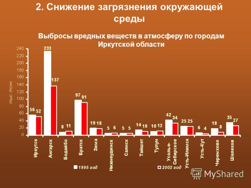 Выбросы вредных веществ в атмосферу по городам Иркутской области 2. Снижение загрязнения окружающей среды