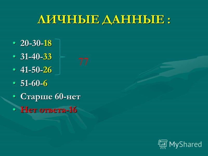 ЛИЧНЫЕ ДАННЫЕ : 20-30-1820-30-18 31-40-3331-40-33 41-50-2641-50-26 51-60-651-60-6 Старше 60-нетСтарше 60-нет Нет ответа-16Нет ответа-16 77