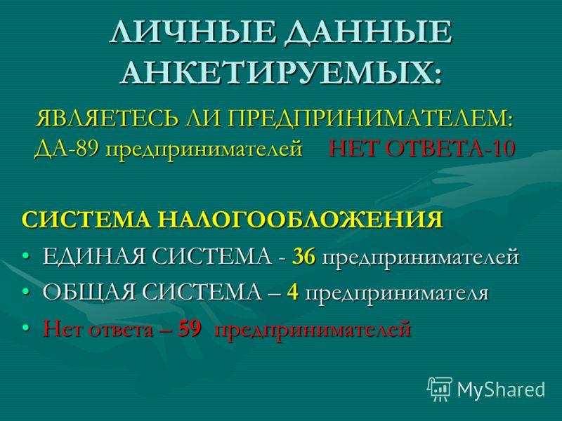 ЛИЧНЫЕ ДАННЫЕ АНКЕТИРУЕМЫХ: ЯВЛЯЕТЕСЬ ЛИ ПРЕДПРИНИМАТЕЛЕМ: ДА-89 предпринимателей НЕТ ОТВЕТА-10 СИСТЕМА НАЛОГООБЛОЖЕНИЯ ЕДИНАЯ СИСТЕМА - 36 предпринимателейЕДИНАЯ СИСТЕМА - 36 предпринимателей ОБЩАЯ СИСТЕМА – 4 предпринимателяОБЩАЯ СИСТЕМА – 4 предпр