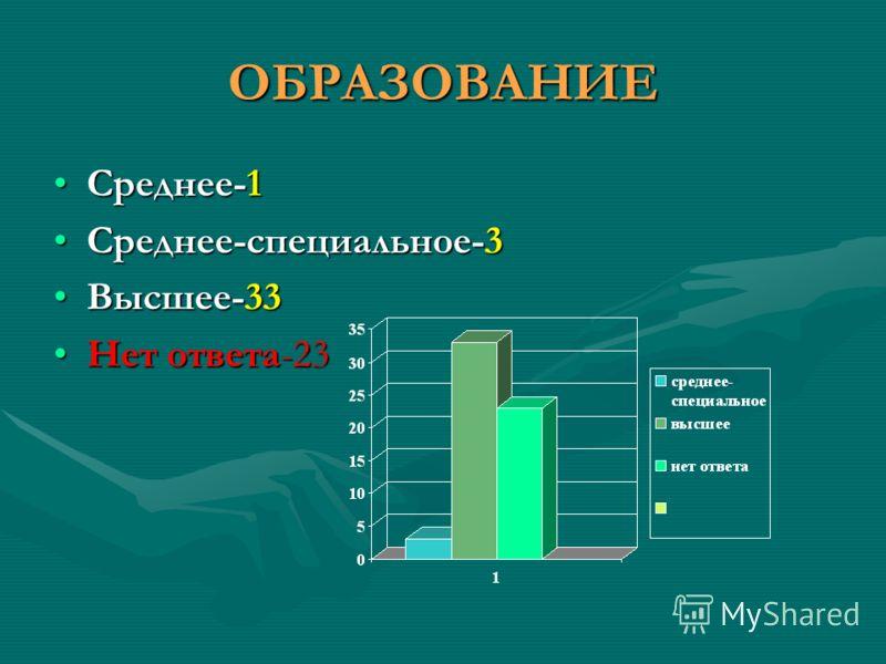ОБРАЗОВАНИЕ Среднее-1Среднее-1 Среднее-специальное-3Среднее-специальное-3 Высшее-33Высшее-33 Нет ответа-23Нет ответа-23