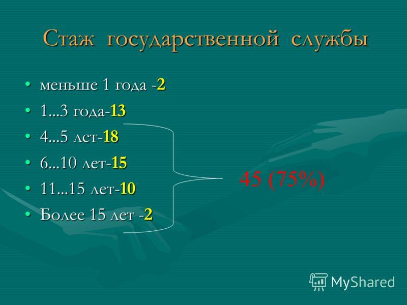 Стаж государственной службы меньше 1 года -2меньше 1 года -2 1...3 года-131...3 года-13 4...5 лет-184...5 лет-18 6...10 лет-156...10 лет-15 11...15 лет-1011...15 лет-10 Более 15 лет -2Более 15 лет -2 45 (75%)