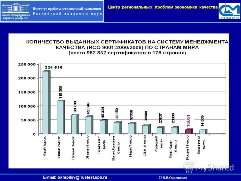 E-mail: okrepilov@ rustest.spb.ru © В.В.Окрепилов Центр региональных проблем экономики качества