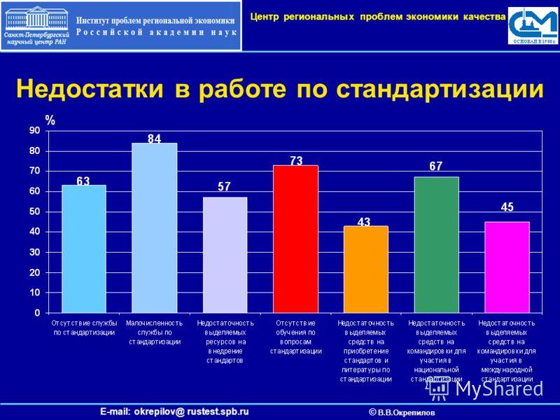 E-mail: okrepilov@ rustest.spb.ru © В.В.Окрепилов Центр региональных проблем экономики качества Недостатки в работе по стандартизации