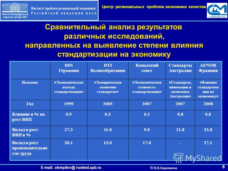 E-mail: okrepilov@ rustest.spb.ru © В.В.Окрепилов Центр региональных проблем экономики качества 6 Сравнительный анализ результатов различных исследований, направленных на выявление степени влияния стандартизации на экономику DIN Германия DTI Великобр