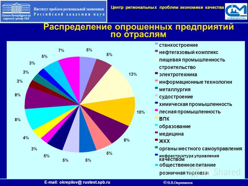 E-mail: okrepilov@ rustest.spb.ru © В.В.Окрепилов Центр региональных проблем экономики качества Распределение опрошенных предприятий по отраслям 5% 13% 10% 8% 5% 3% 4% 8% 3% 5% 7% станкостроение нефтегазовый комплекс пищевая промышленность строительс