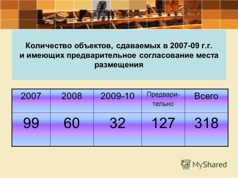 Количество объектов, сдаваемых в 2007-09 г.г. и имеющих предварительное согласование места размещения 200720082009-10 Предвари- тельно Всего 996032127318
