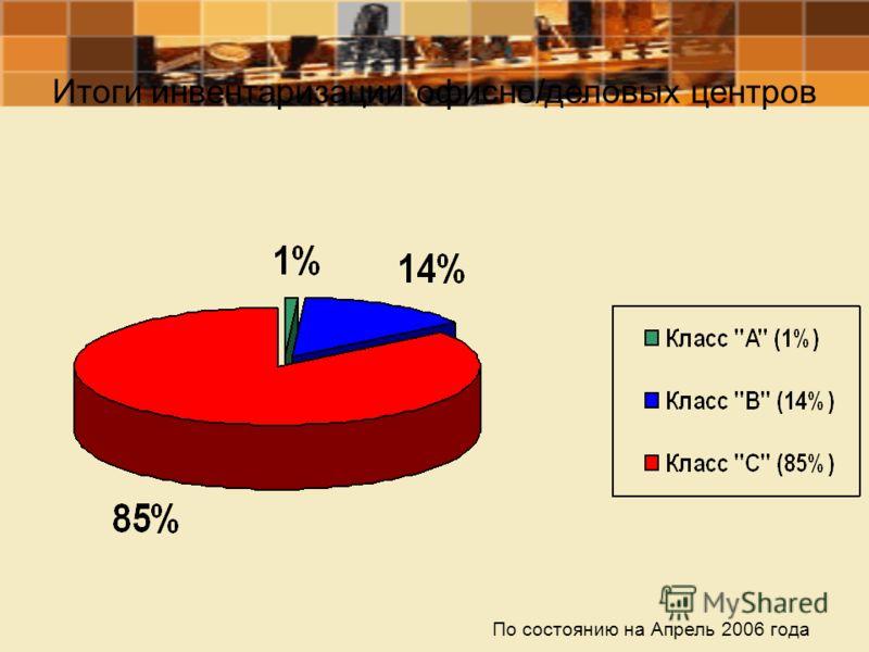 Итоги инвентаризации офисно/деловых центров По состоянию на Апрель 2006 года