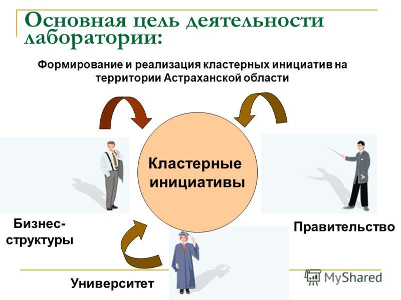 Основная цель деятельности лаборатории: Бизнес- структуры Правительство Университет Кластерные инициативы Формирование и реализация кластерных инициатив на территории Астраханской области