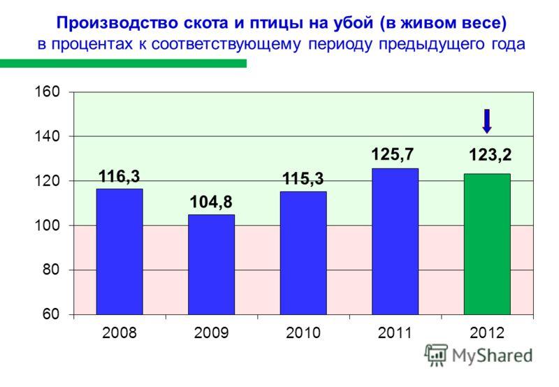 Производство скота и птицы на убой (в живом весе) в процентах к соответствующему периоду предыдущего года