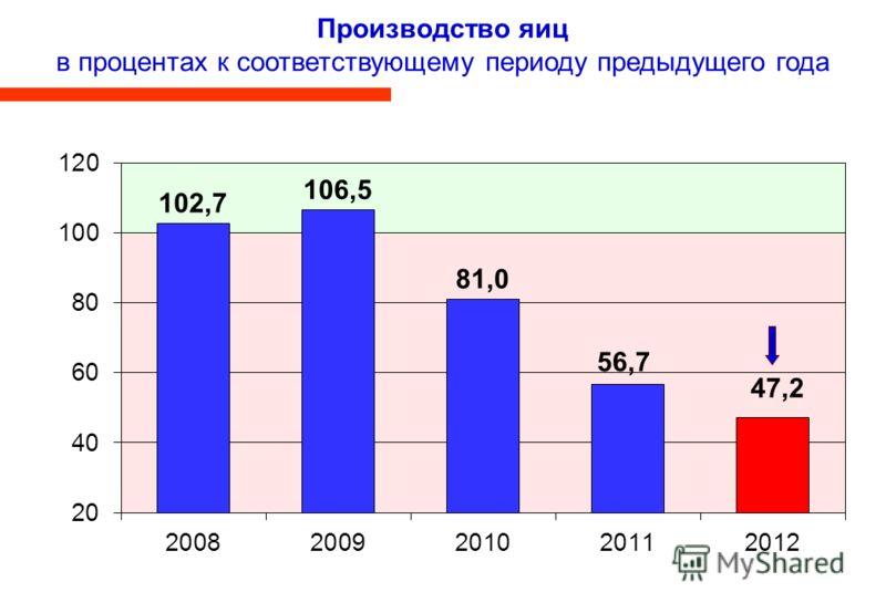 Производство яиц в процентах к соответствующему периоду предыдущего года