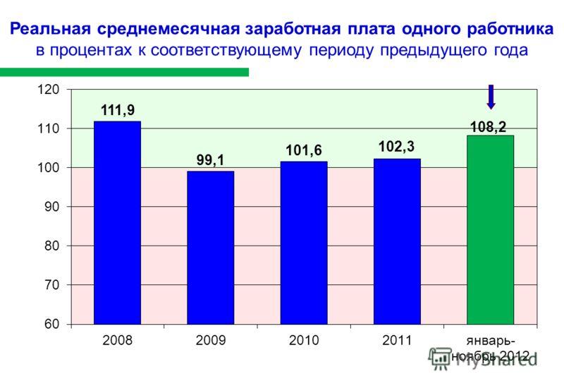 Реальная среднемесячная заработная плата одного работника в процентах к соответствующему периоду предыдущего года