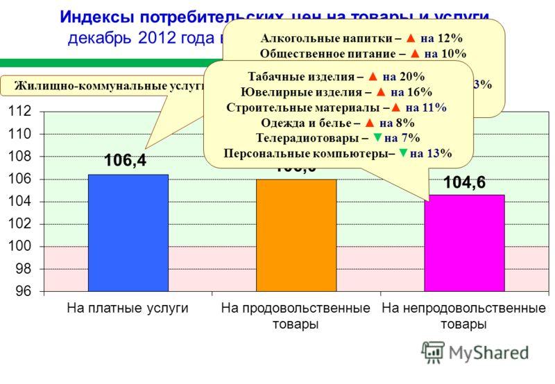 Индексы потребительских цен на товары и услуги декабрь 2012 года в процентах к декабрю 2011 года Жилищно-коммунальные услуги – на 9% Алкогольные напитки – на 12% Общественное питание – на 10% Сыр – на 4% Макаронные и крупяные изделия – на 3% Рыбопрод