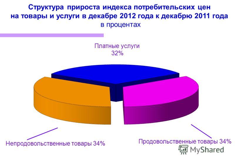 Структура прироста индекса потребительских цен на товары и услуги в декабре 2012 года к декабрю 2011 года в процентах Продовольственные товары 34% Непродовольственные товары 34% Платные услуги 32%