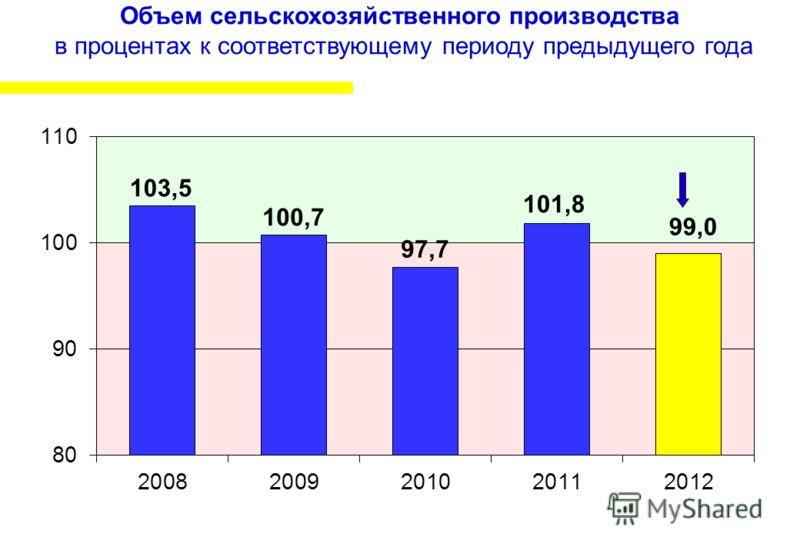 Объем сельскохозяйственного производства в процентах к соответствующему периоду предыдущего года